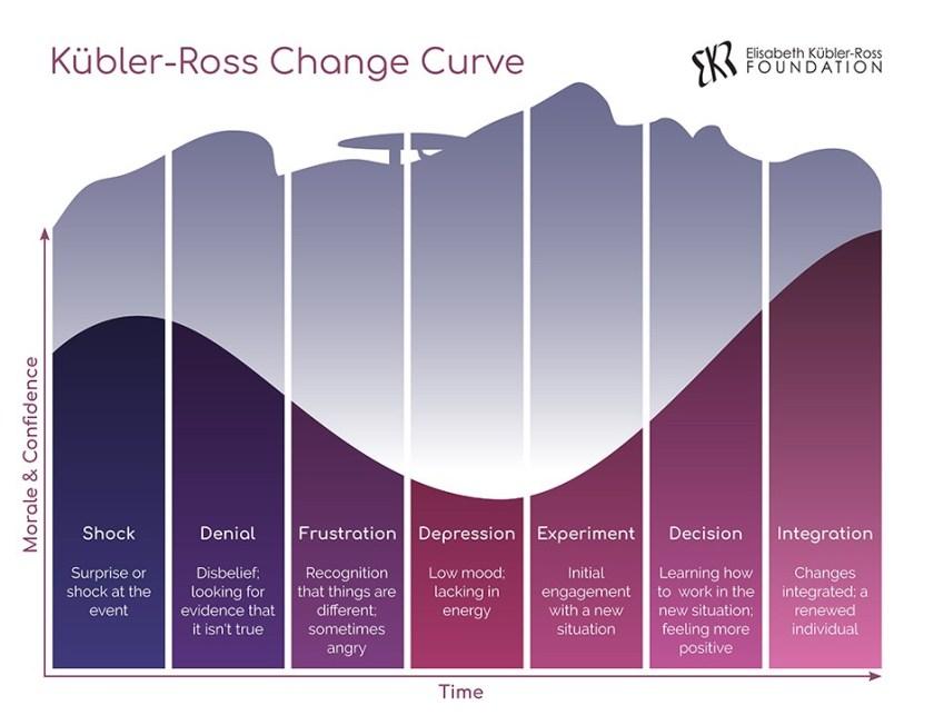 Kübler-Ross-Change-Curve.jpg